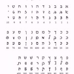 Hebrew-Language: The Alef-Bet with Tracing Hebrew Letters