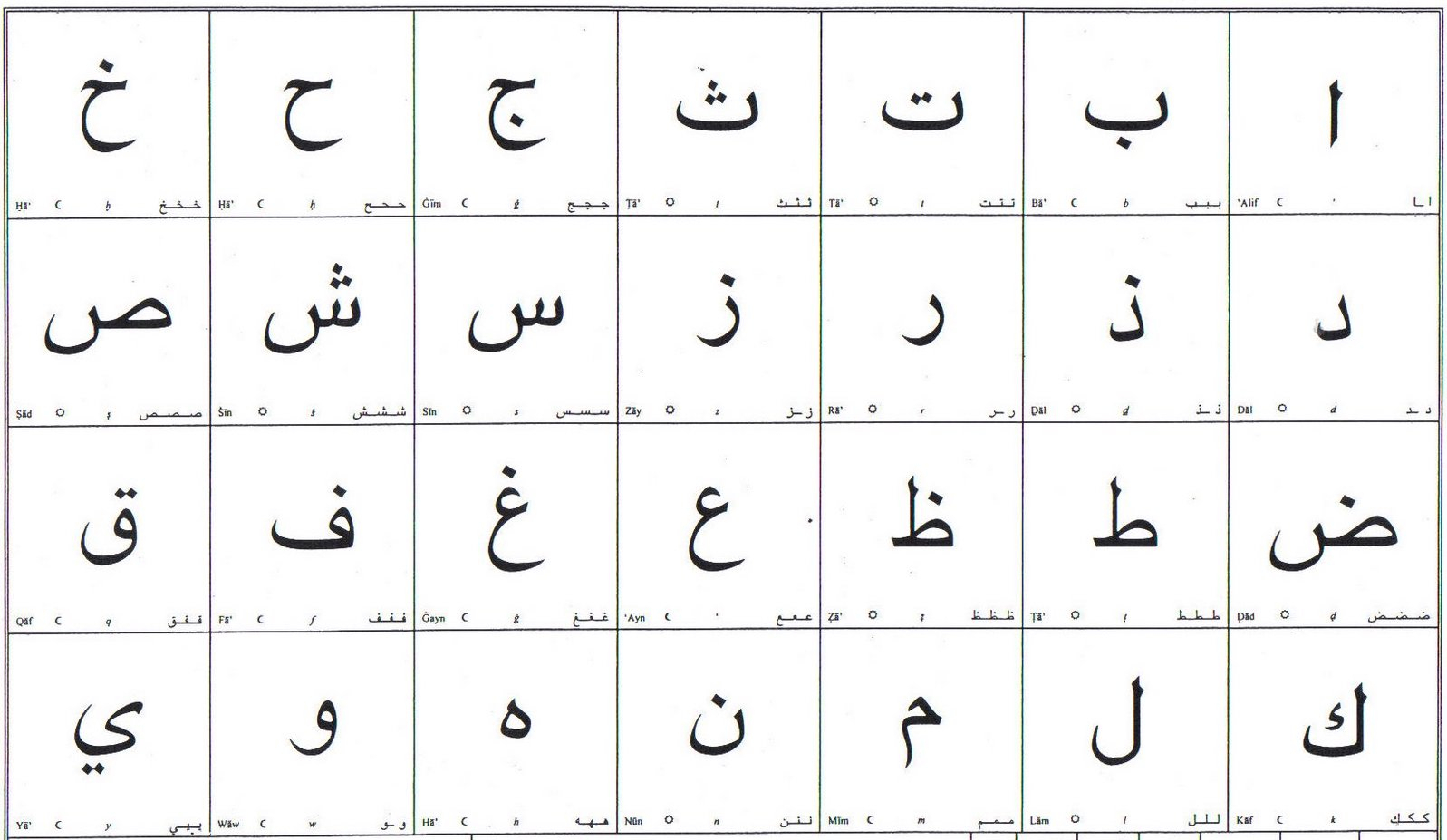 Learn About The Origins Of The Arabic Alphabet with Tracing Arabic Letters