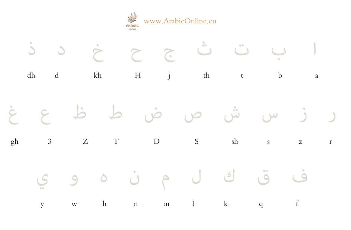 Learn To Write The Arabic Alphabet (Free Video & Worsheet regarding Arabic Letters Tracing Sheets