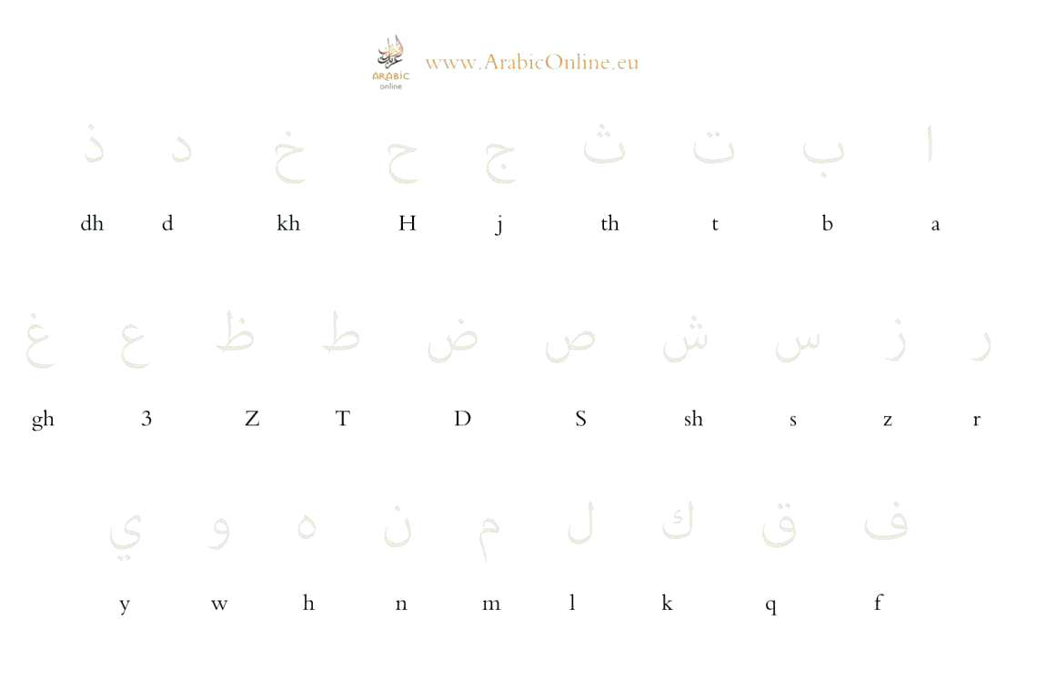 Write The Alphabet Worksheet Write Abc Worksheets with regard to Urdu Letters Tracing Worksheets Pdf