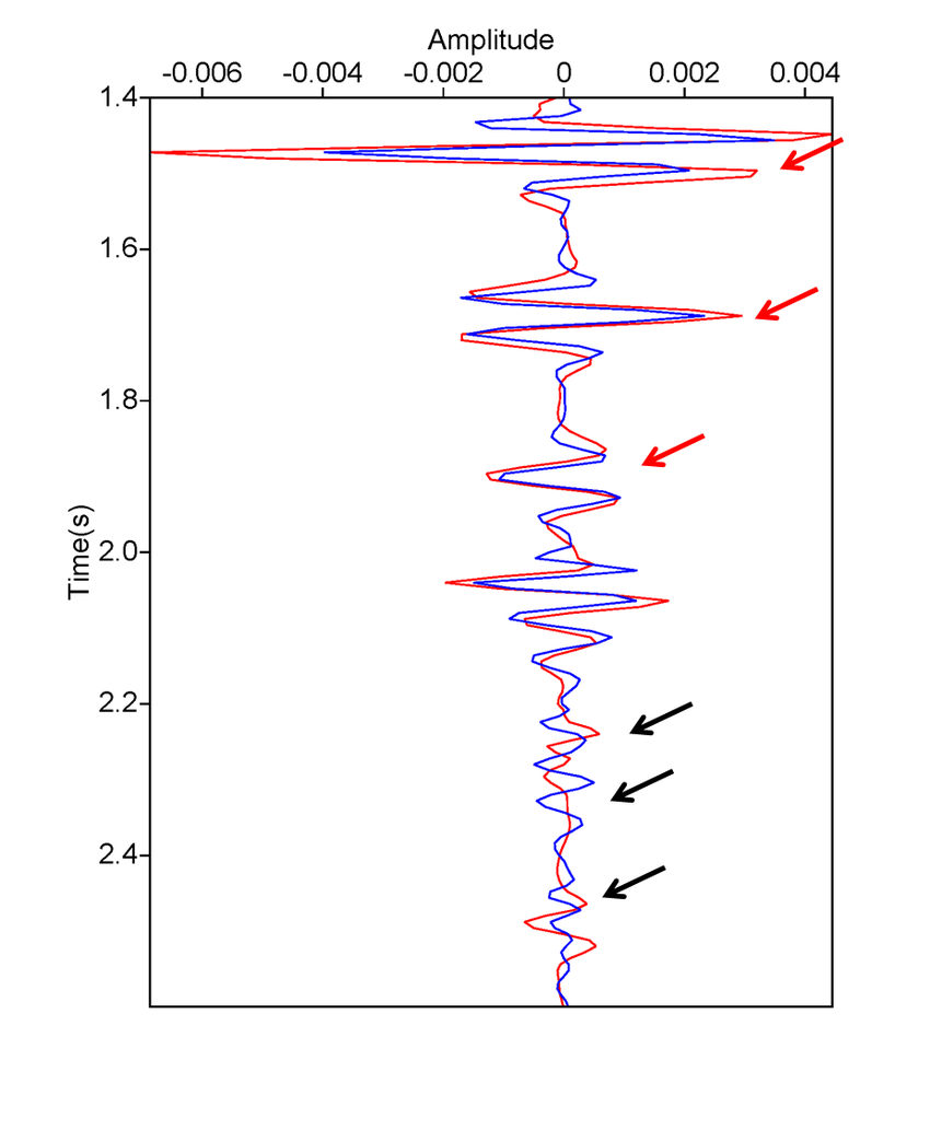 A: A Trace Comparison (From 1.4S To 2.6S) Between The Test