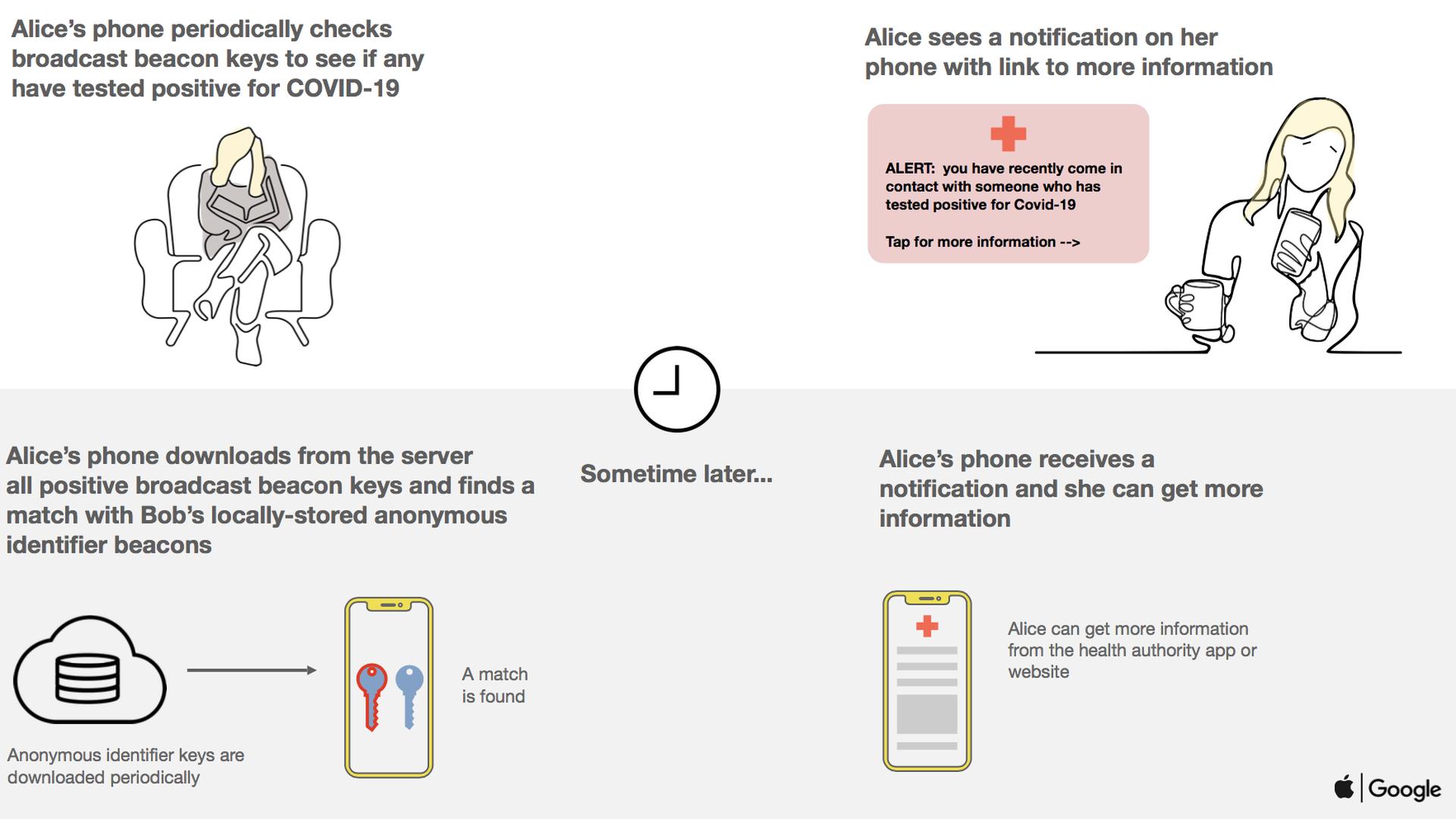 Apple, Google Team Up On Coronavirus Contact Tracing - Axios