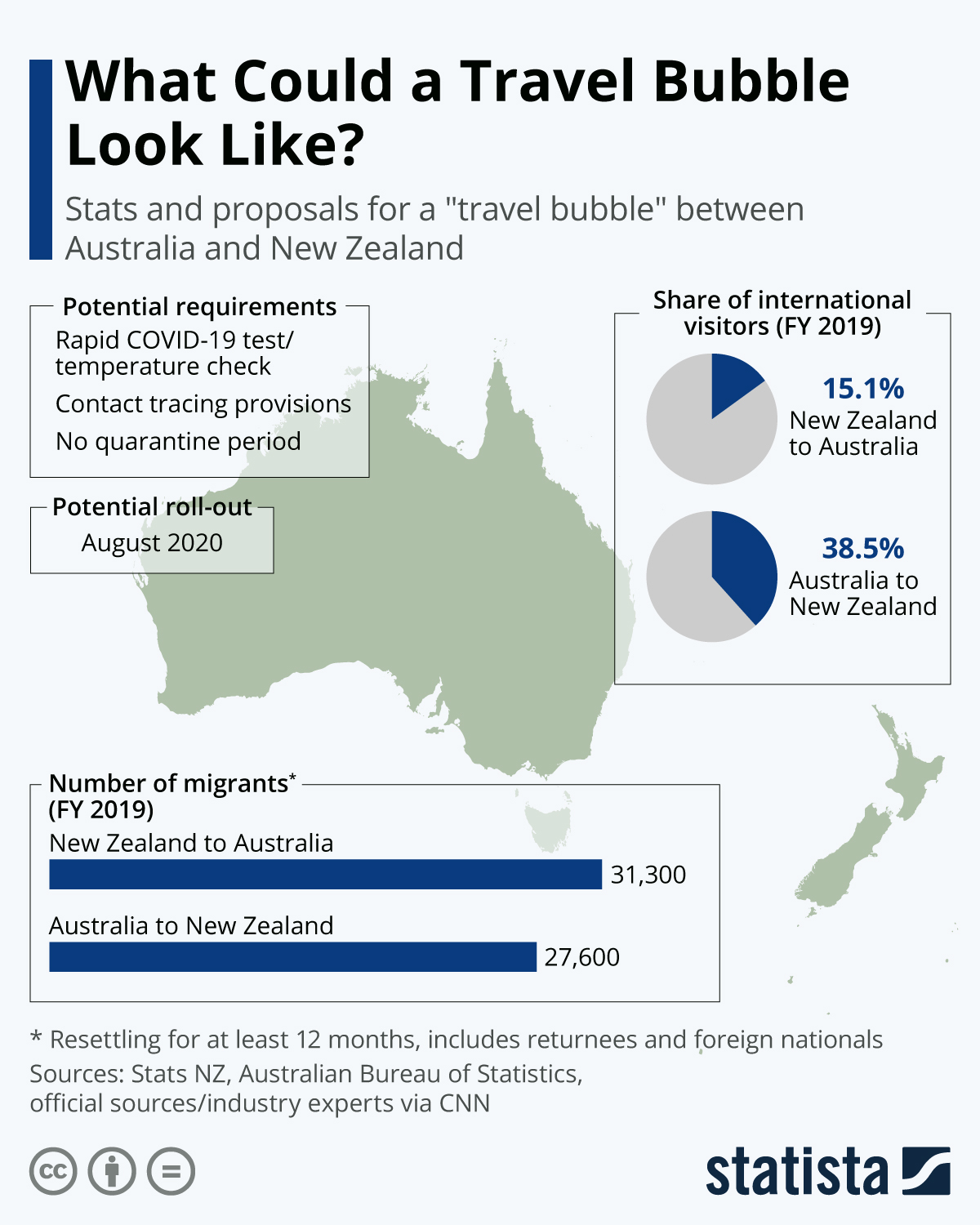 Chart: What Could A Travel Bubble Look Like? | Statista