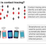 Coronavirus: Apple And Google Team Up To Contact Trace Covid