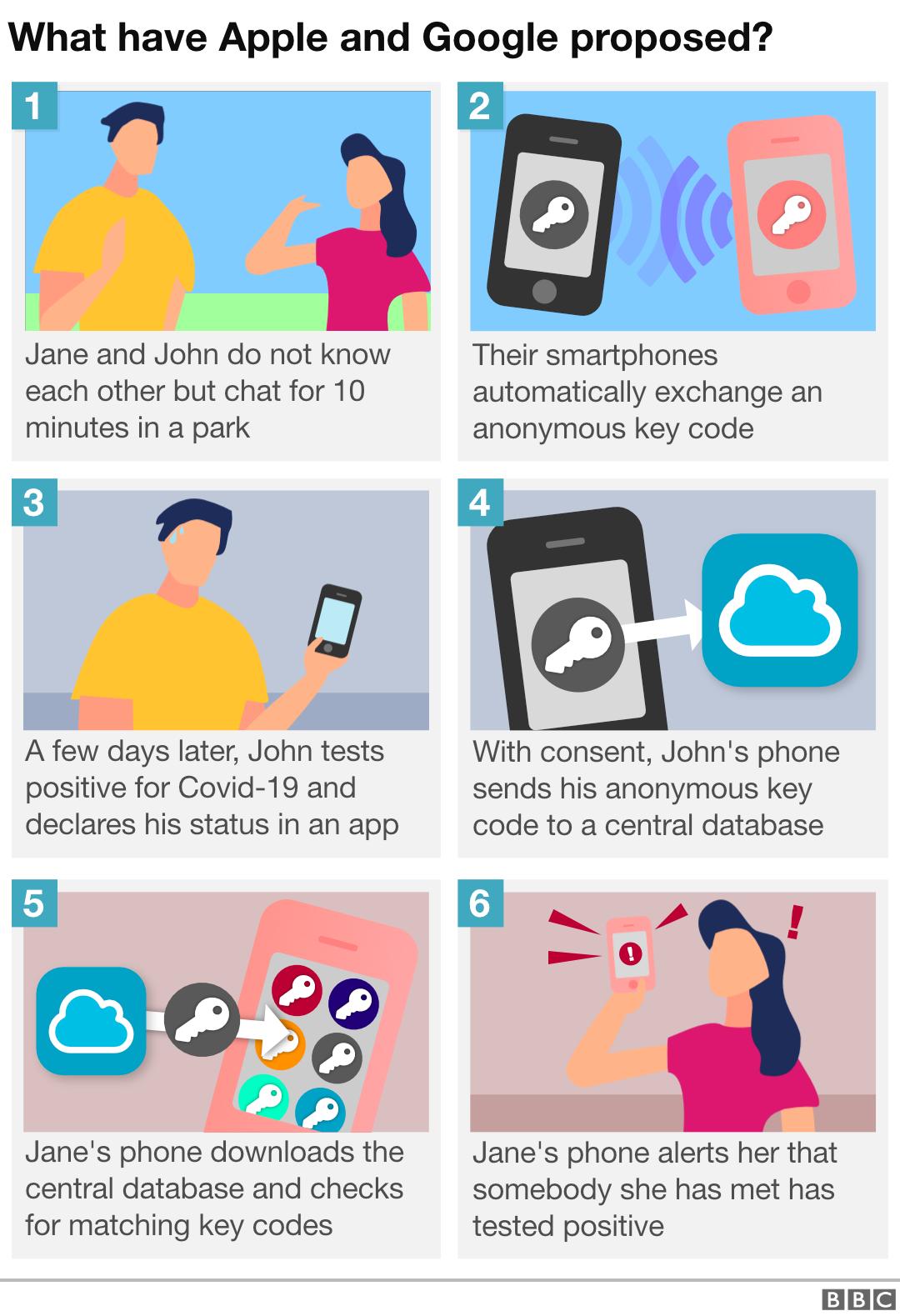 Coronavirus: Eu And Australian Tracing Apps 'ready In Weeks