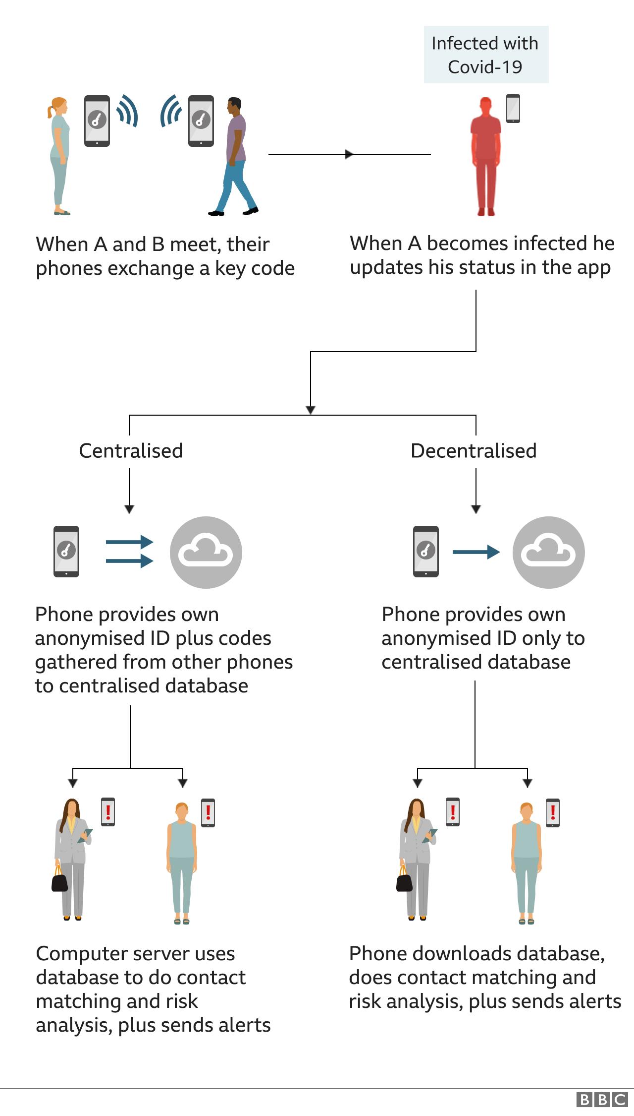 Coronavirus: First Google/apple-Based Contact-Tracing App