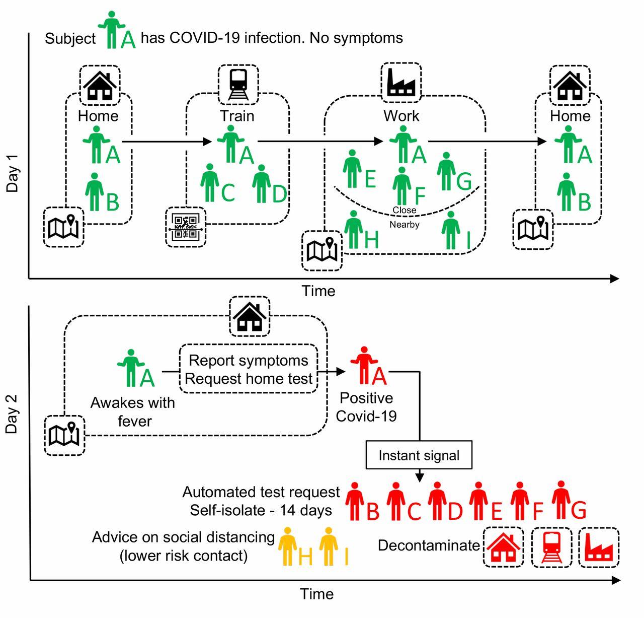 Digital Contact Tracing - Wikipedia