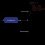 Quickstart: Trace Conversion - Perfetto Tracing Docs
