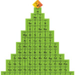 400+ Chemistry Teaching Resources Ideas | Chemistry