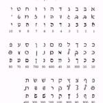 Hebrew-Language: The Alef-Bet
