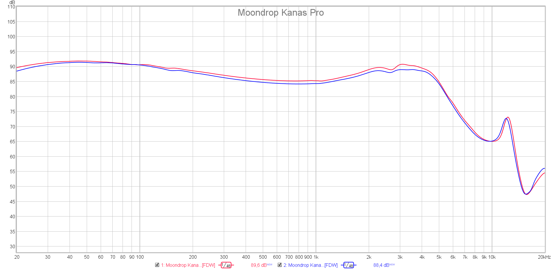 Moondrop Kanas Pro | Headphone Reviews And Discussion - Head