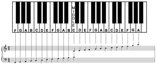Piano Notes Chart Printable Learn The Notes On Piano
