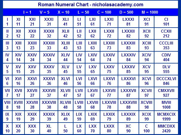 Roman Numerals Chart This Is A Great Chart For