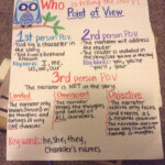 Author s Point Of View Worksheets 3rd Grade Super Worksheets